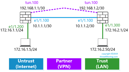 Site-To-Site VPNs on Palo Alto Networks Firewalls - Threat